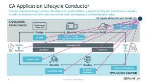 ca-technologies-advances-devops-agenda
